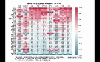 【小饼干】《跑跑卡丁车手游》最新车辆雷达图对应数值1023,更新幻翼[2020评测][视频]
