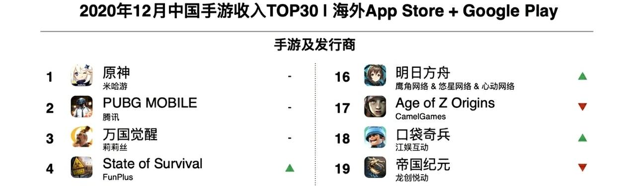 《原神》成功卫冕登顶12月海外收入TOP1开服三月蝉联三月top1。策划膨胀的原因找到啦!